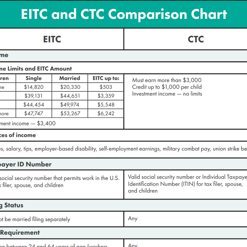 2018 Eitc And Ctc Eligibility Comparison Chart Get It Back Tax Credits For People Who Work