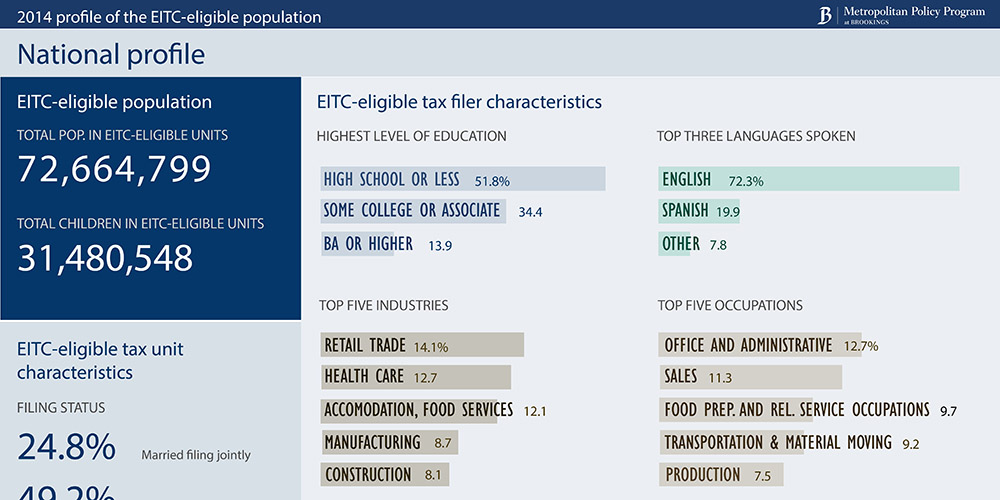 eitc_profile_template
